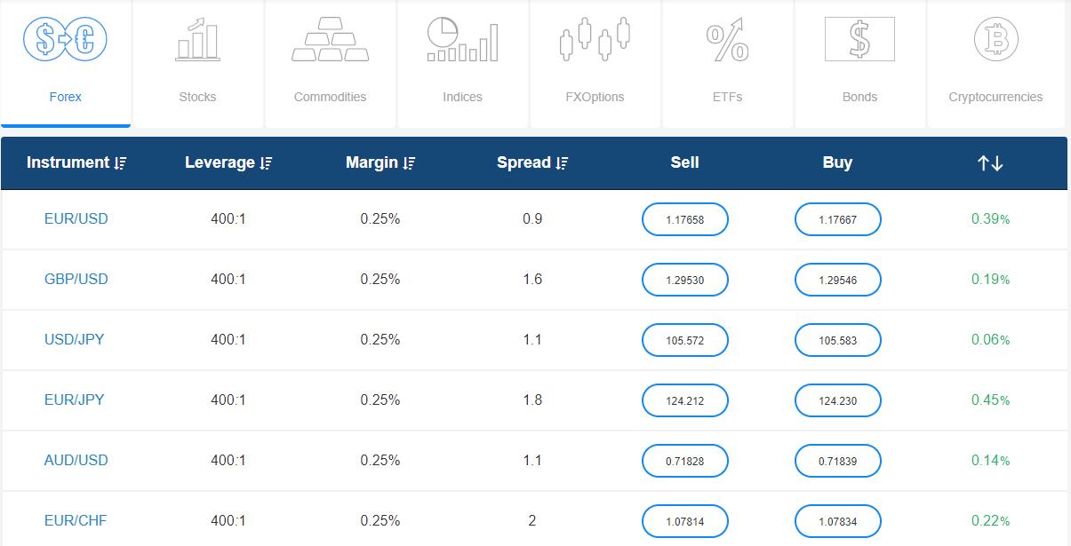 Avatrade broker Spread table example