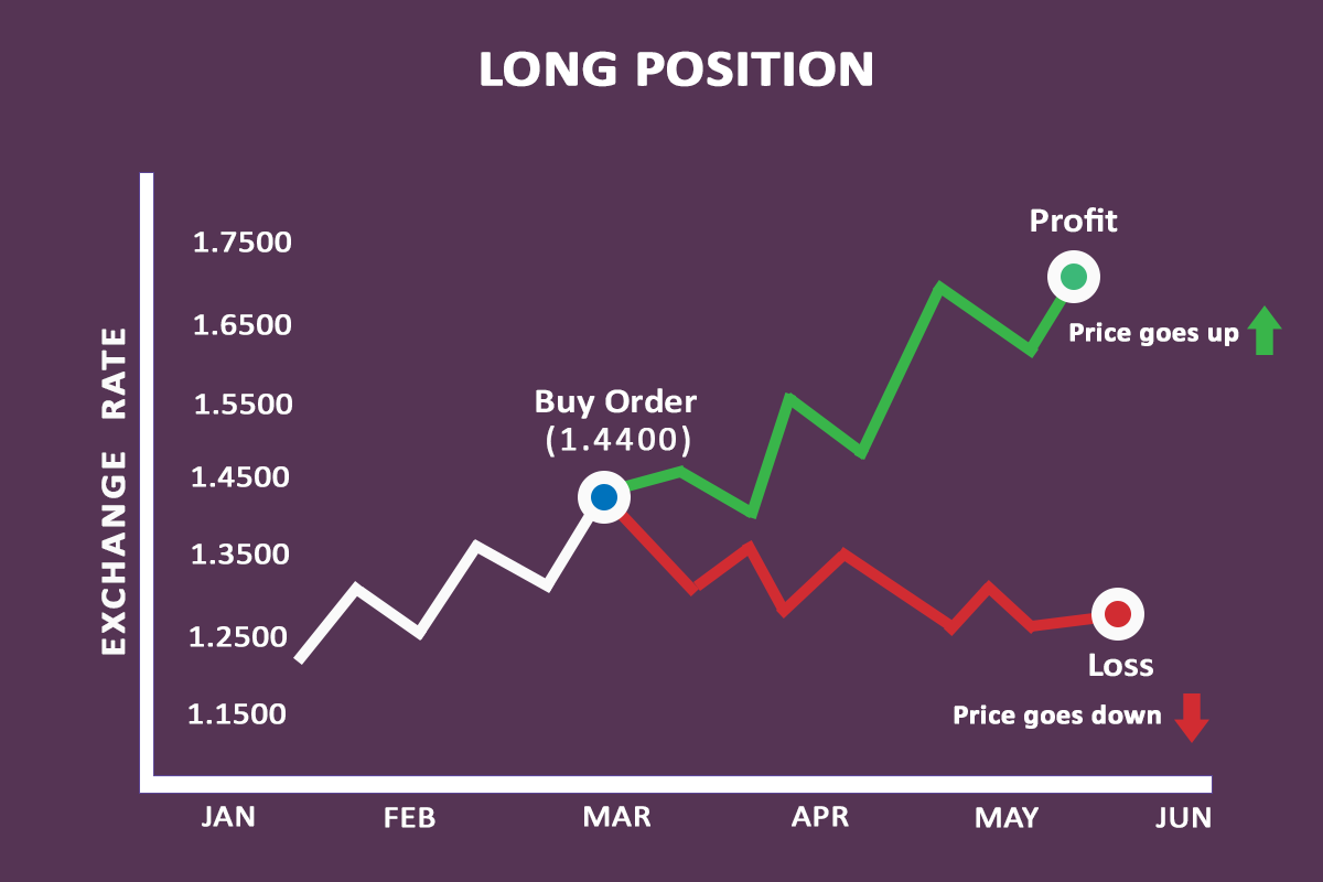 Long Order in Forex