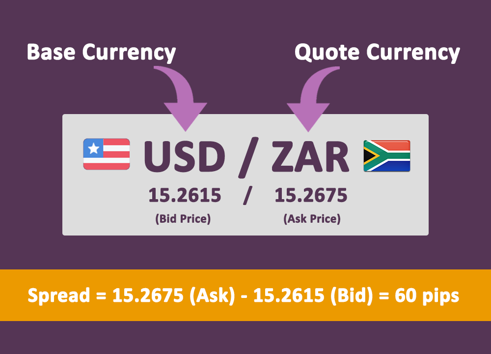 Forex Bid, Ask & Quote for a currency pair