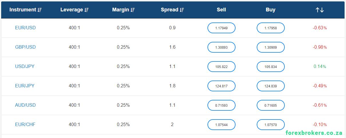 Avatrade Forex spread table