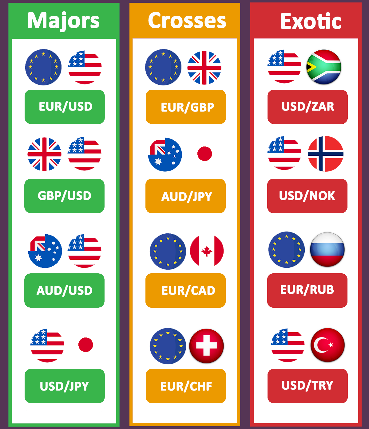 Major, Minor & Exotic currency pairs in forex